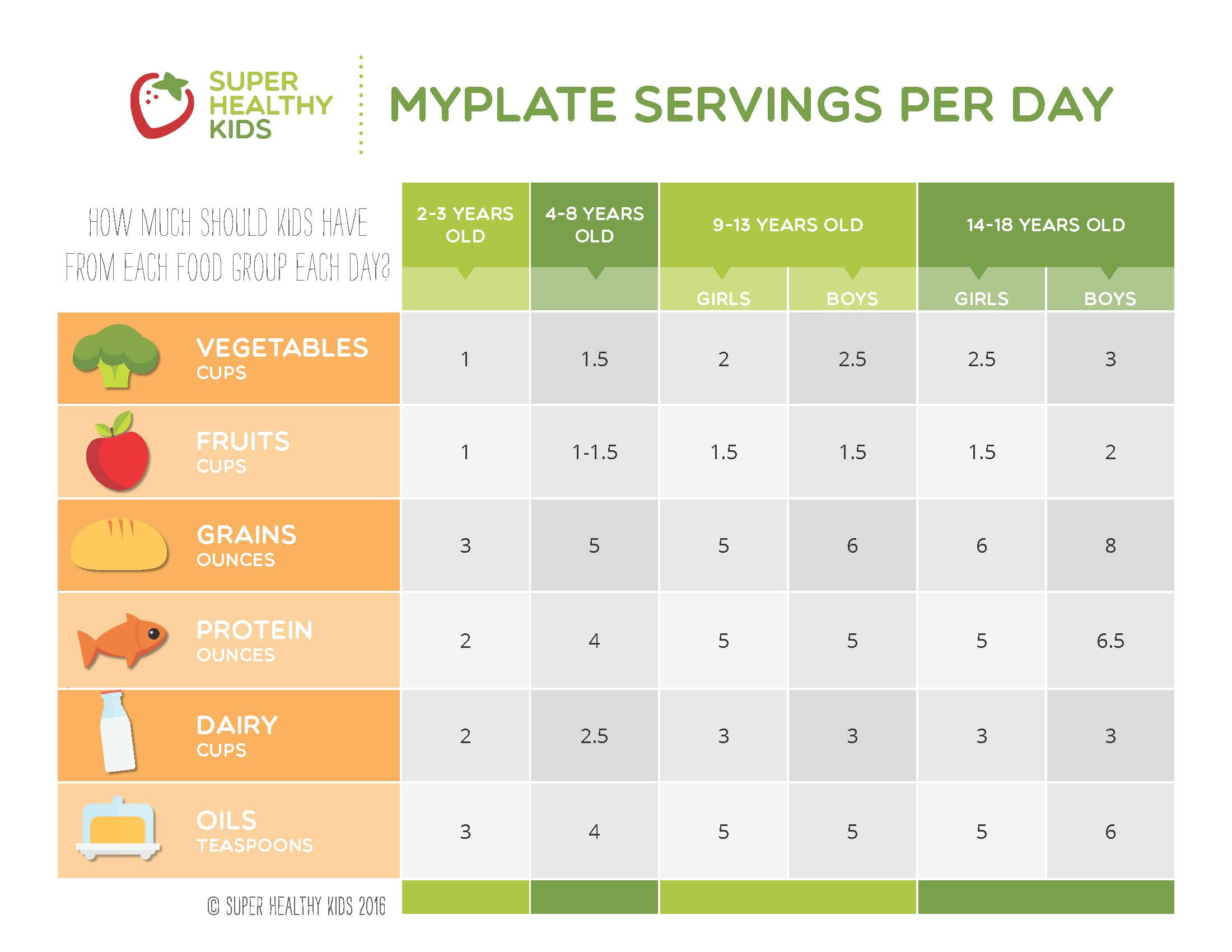 Myplate Diagram With Servings Wiring Diagram Services