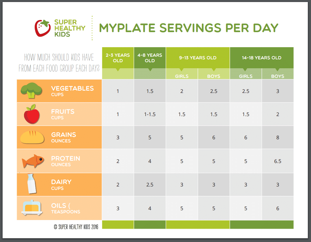 MyPlate servings per day chart