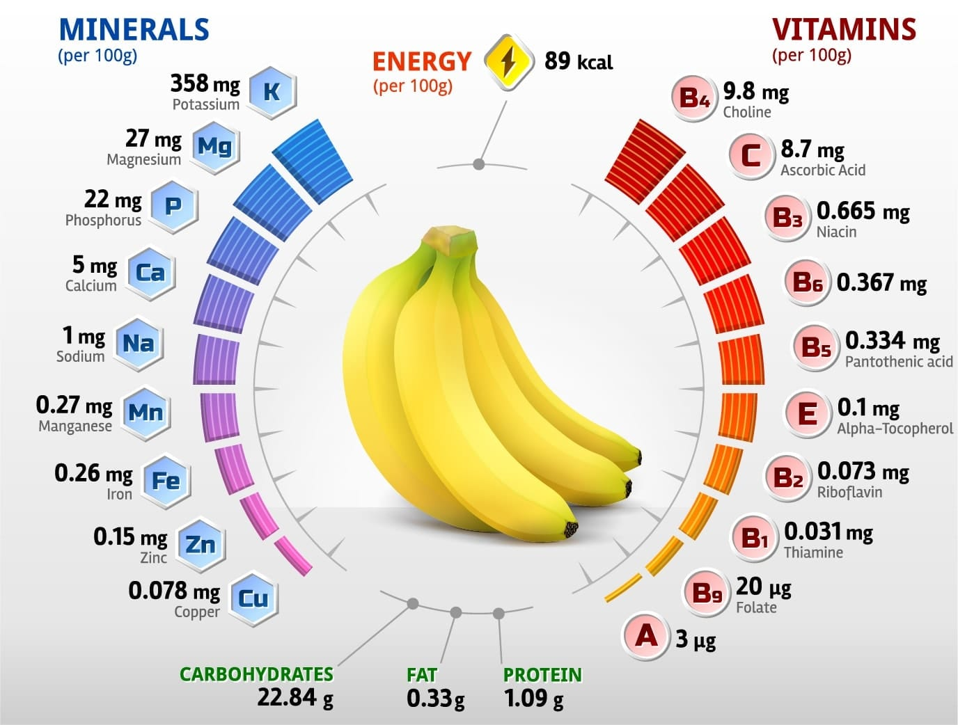 what are the health benefits of eating bananas