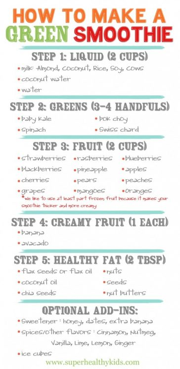 How to Make a Green Smoothie. Let your kids make their own green smoothies with our easy to use chart!